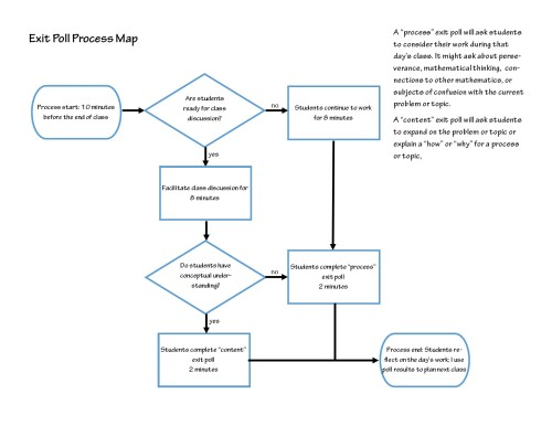 exit poll process map
